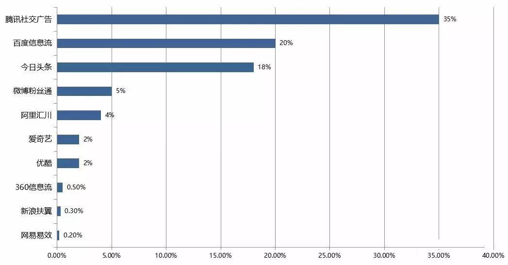 竞价托管-国内移动广告各渠道投放占比