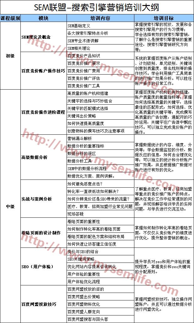 赵阳竞价培训早期课程表