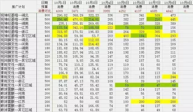 数据统计(技术+思路)
