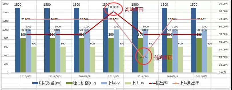 竞价推广之数据分析表操作步骤
