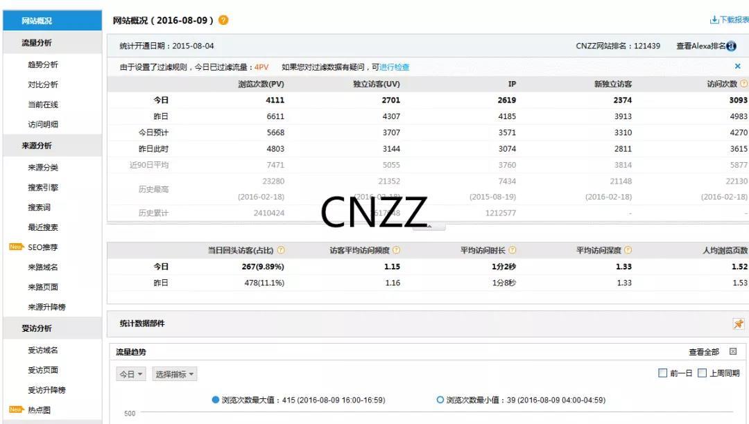 竞价推广之数据分析工具cnzz