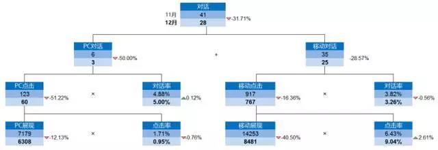 竞价推广数据分析图表