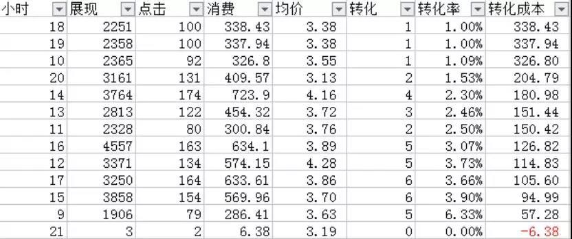 数据分析表格维度