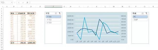 制作多次报表留存的数据做趋势分析