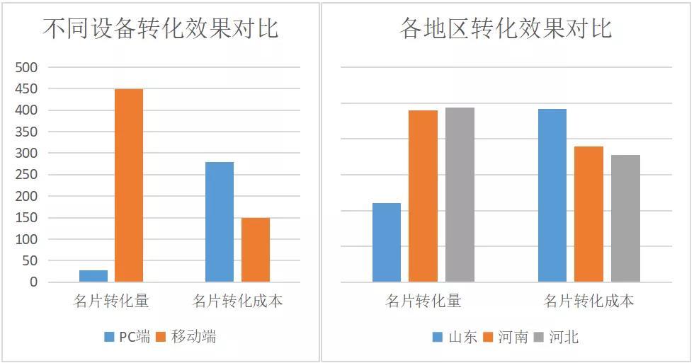 不同设备转化效果对比和个地区转化效果对比图