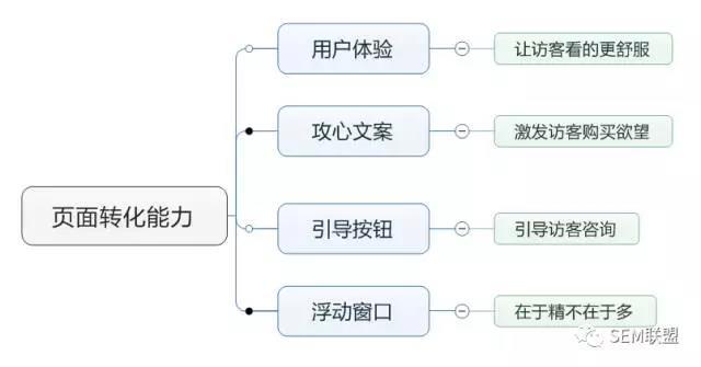 页面转化分析
